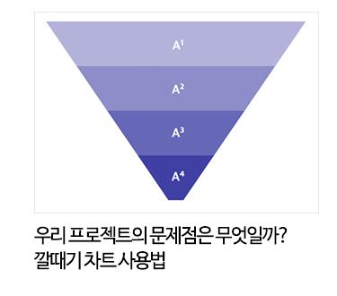 우리 프로젝트의 문제점은 무엇일까?깔때기 차트 사용법
